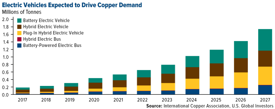 Electric Vehicles Expected to Drive Copper Demand